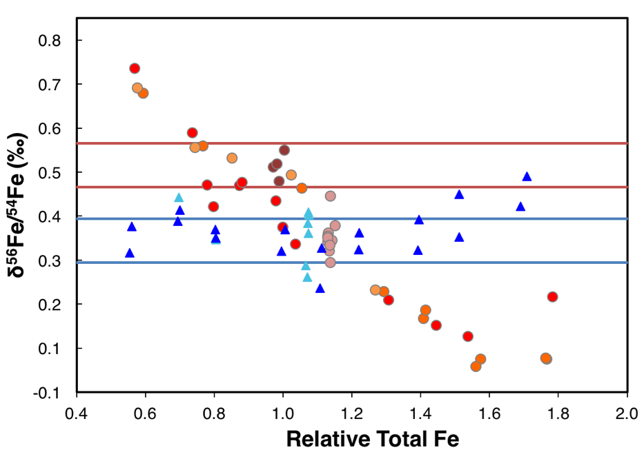 Figure 1. Self-induced matrix effects are observed only during dry plasma Fe analyses, suggesting that desolvation introduction systems introduce fractionation.