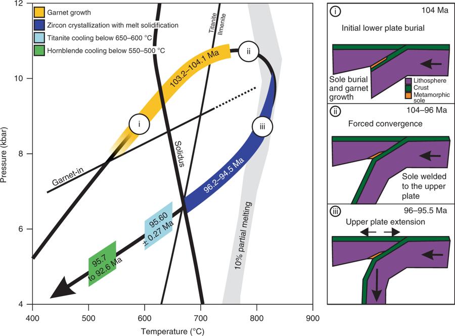 Pressure–temperature–time evolution of the Semail metamorphic sole.
