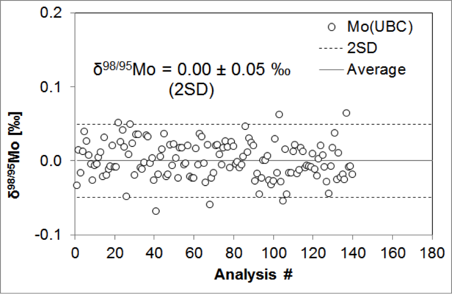 Double-spike analyses of the in-house standard Mo(UBC). Long-term variability of 98Mo/95Mo ratios is within 0.05‰ (2sd).